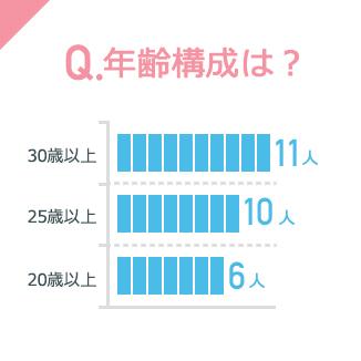 Q.年齢構成は?