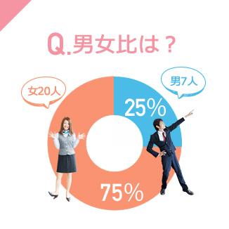 Q.男女比は?