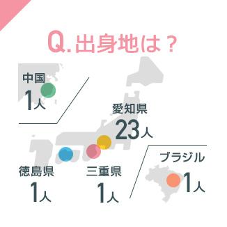 Q.出身地は?